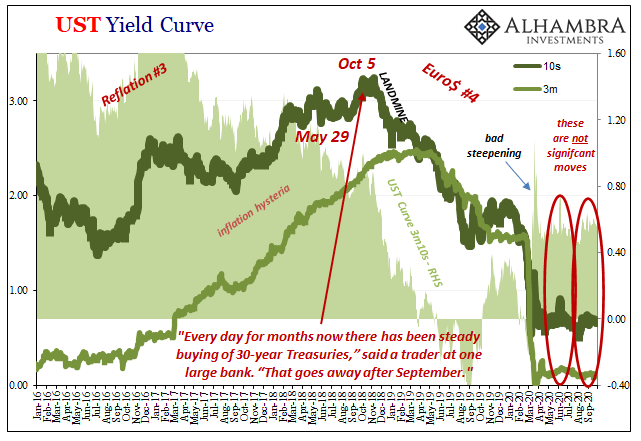 UST Yield Curve, 2016-2020