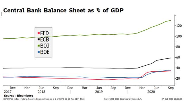 Central Bank Balance Sheet as % of GDP, 2017-2020