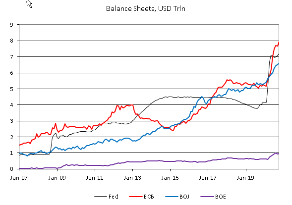 Balance Sheets, USD Trln 2007-2020