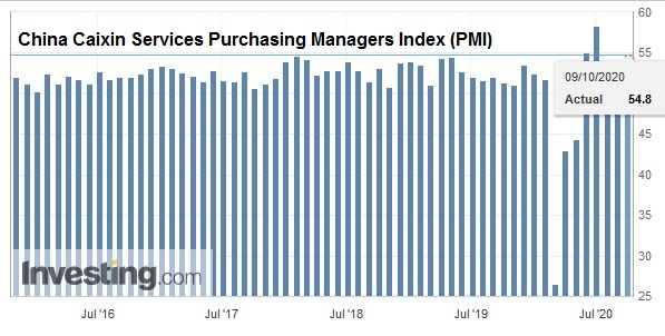 China Caixin Services Purchasing Managers Index (PMI), September 2020