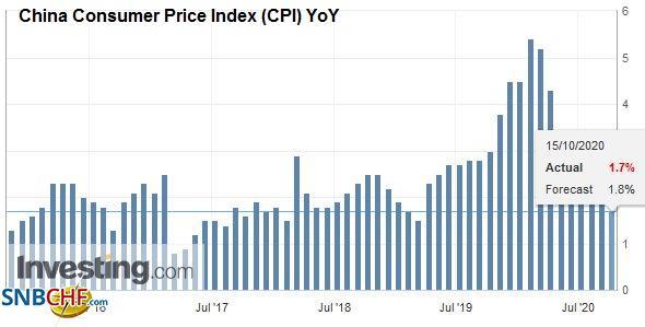 China Consumer Price Index (CPI) YoY, September 2020