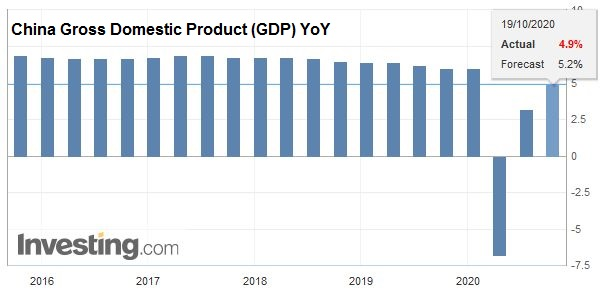 China Gross Domestic Product (GDP) YoY, Q3 2020