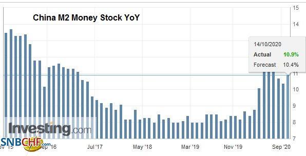 China M2 Money Stock YoY, September 2020
