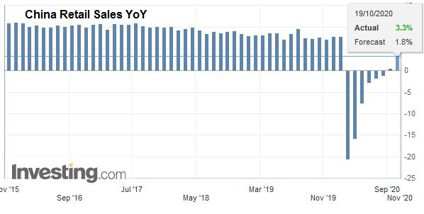 China Retail Sales YoY, September 2020