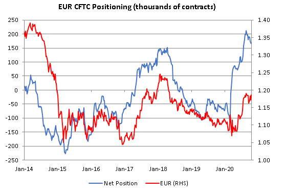 EUR CFTC Positioning, 2014-2020