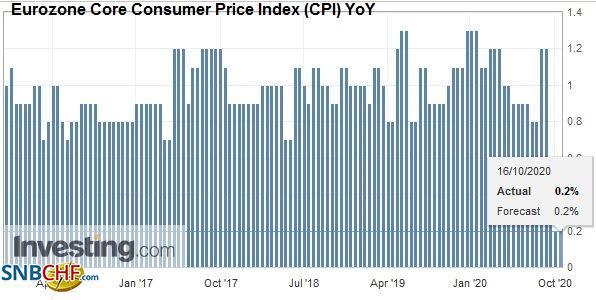 Eurozone Core Consumer Price Index (CPI) YoY, September 2020
