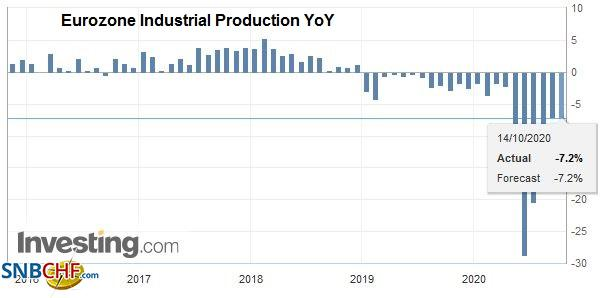 Eurozone Industrial Production YoY, August 2020