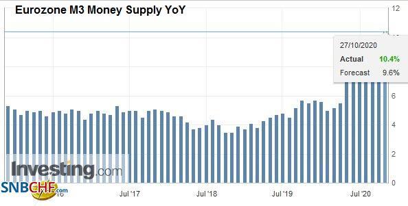 Eurozone M3 Money Supply YoY, September 2020