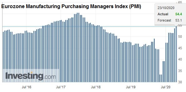 Eurozone Manufacturing Purchasing Managers Index (PMI), October 2020