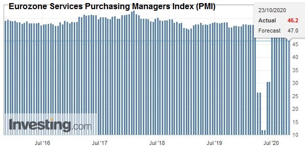 Eurozone Services Purchasing Managers Index (PMI), October 2020