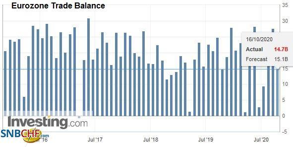 Eurozone Trade Balance, August 2020
