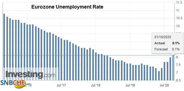 Eurozone Unemployment Rate, August 2020