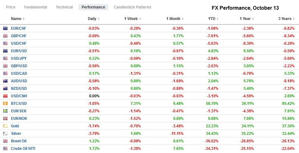 FX Performance, October 13