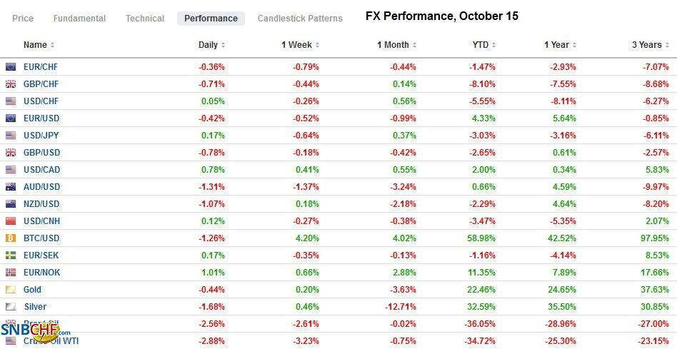 FX Performance, October 15
