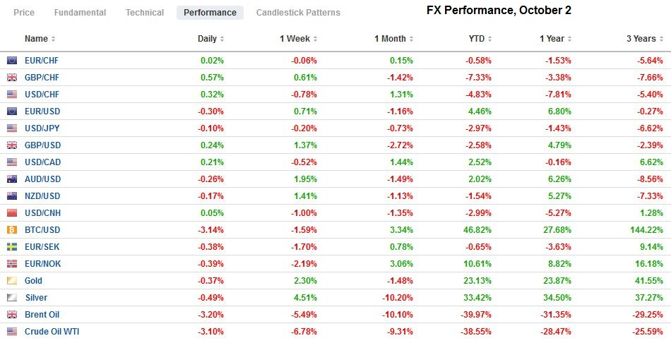 FX Performance, October 2