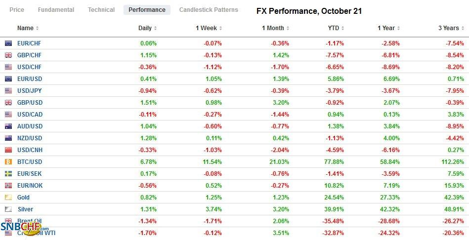 FX Performance, October 21
