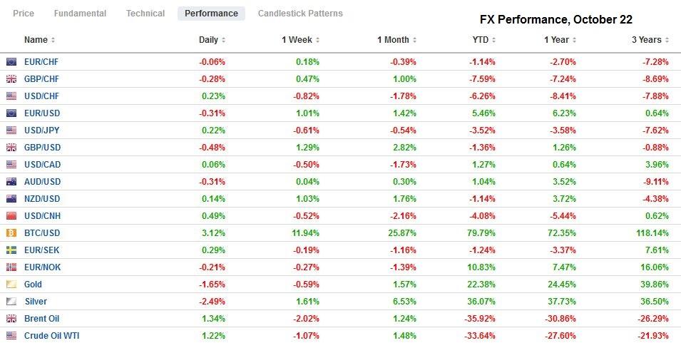 FX Performance, October 22