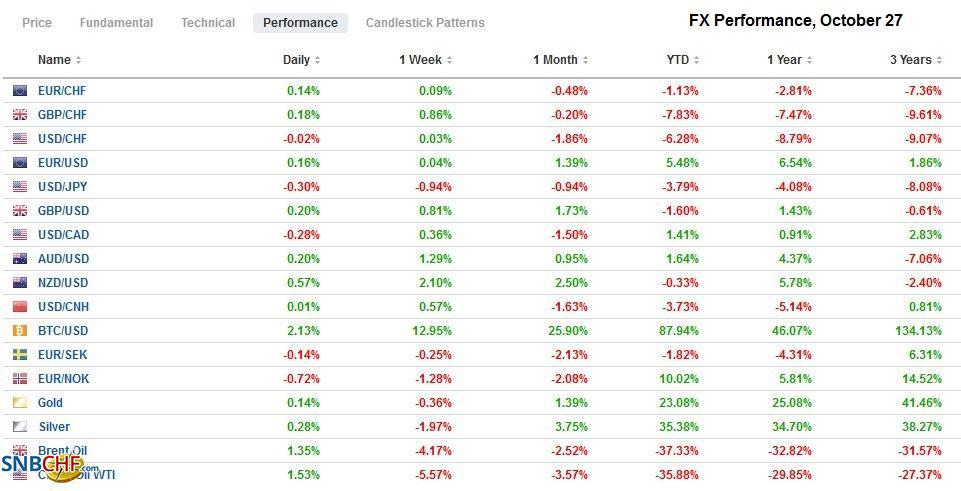 FX Performance, October 27