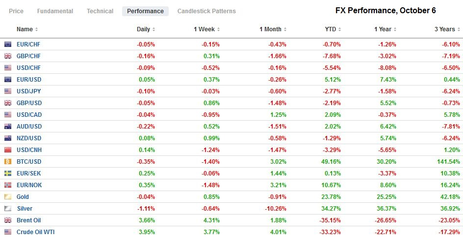 FX Performance, October 6
