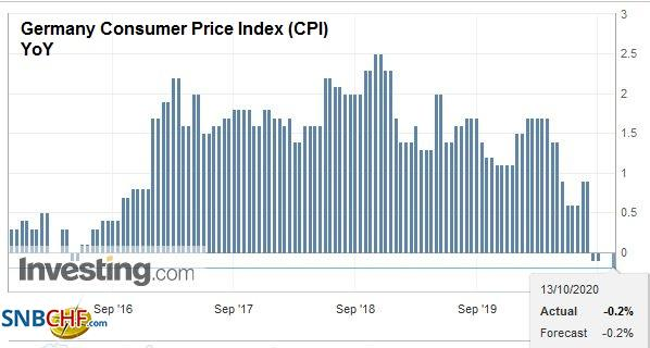 Germany Consumer Price Index (CPI) YoY, September 2020