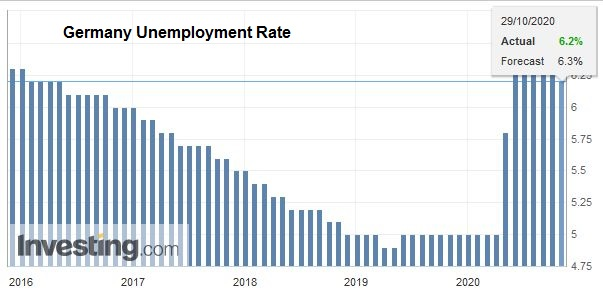 Germany Unemployment Rate, October 2020