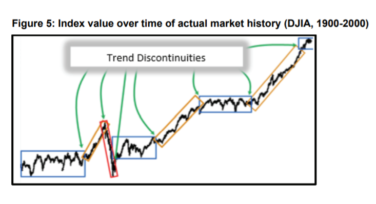 Index Value Over Time