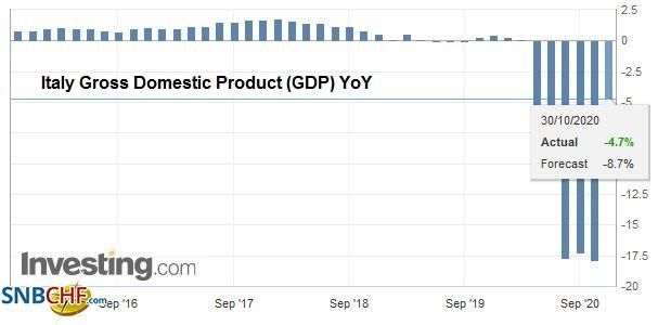 Italy Gross Domestic Product (GDP) YoY, Q3 2020