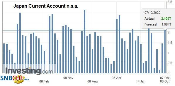 Japan Current Account n.s.a., August 2020