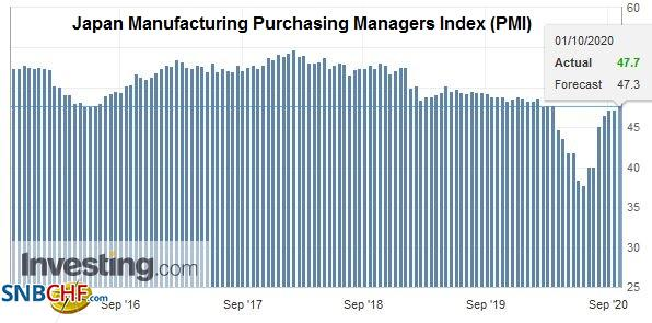 Japan Manufacturing Purchasing Managers Index (PMI), September 2020