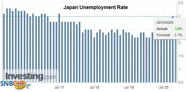 Japan Unemployment Rate, September 2020