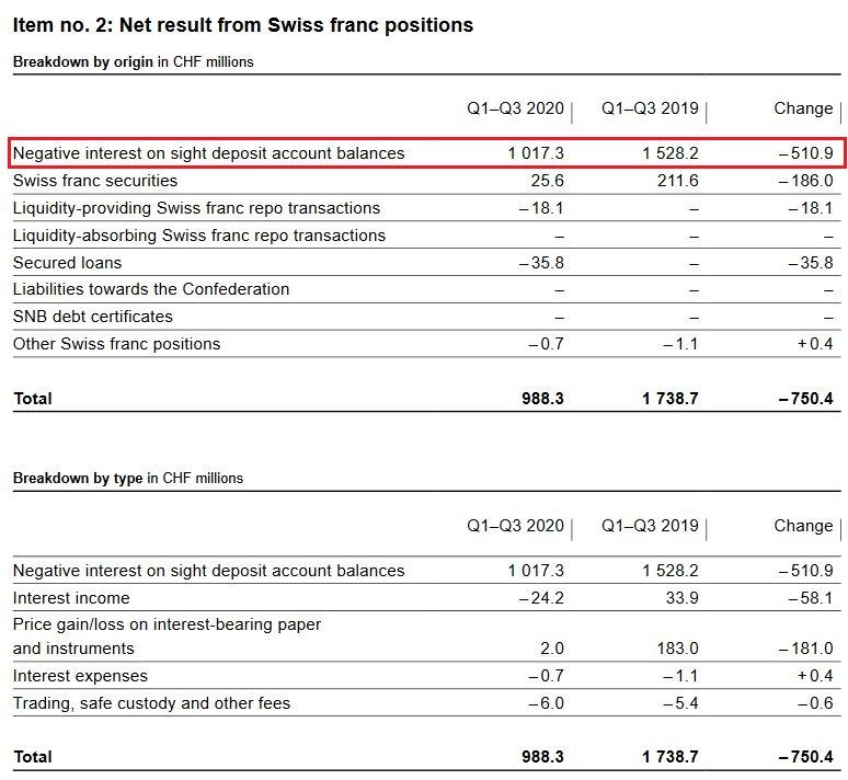 SNB Result for Swiss Franc Positions for Q3 2020