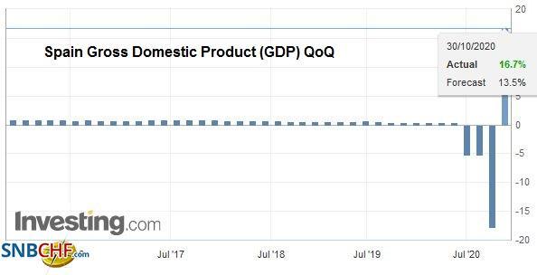 Spain Gross Domestic Product (GDP) QoQ Q3 2020