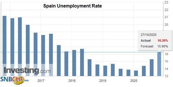 Spain Unemployment Rate, Q3 2020