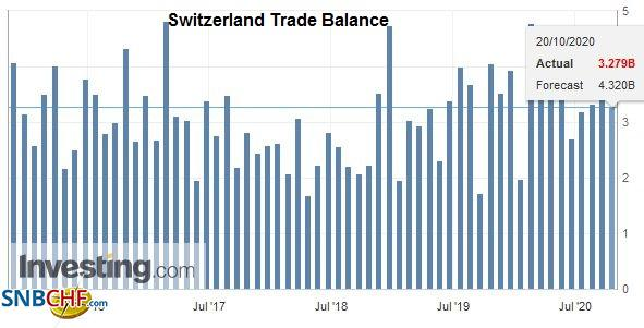 Switzerland Trade Balance, September 2020