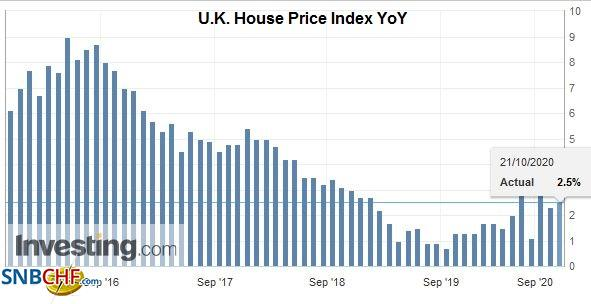 U.K. House Price Index YoY, October 21, 2020
