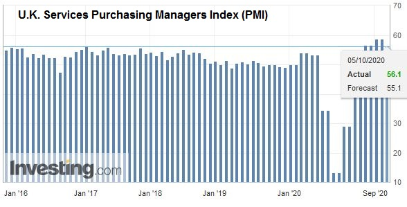 U.K. Services Purchasing Managers Index (PMI), September 2020