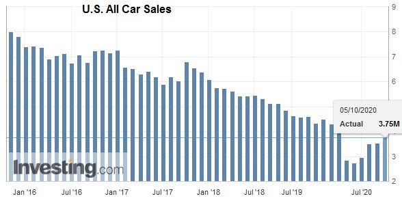 U.S. All Car Sales, September 2020