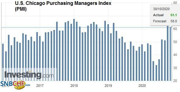 U.S. Chicago Purchasing Managers Index (PMI), October 2020