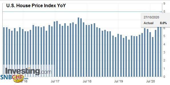 U.S. House Price Index YoY, August 2020