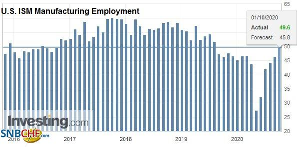 U.S. ISM Manufacturing Employment, September 2020