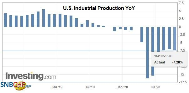 U.S. Industrial Production YoY, September 2020
