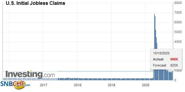U.S. Initial Jobless Claims, October 15, 2020