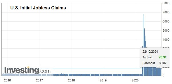 U.S. Initial Jobless Claims, October 22, 2020