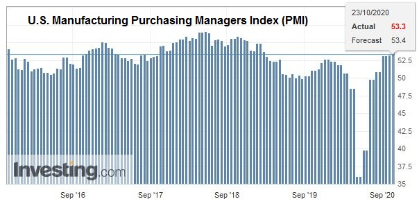 U.S. Manufacturing Purchasing Managers Index (PMI), October 2020