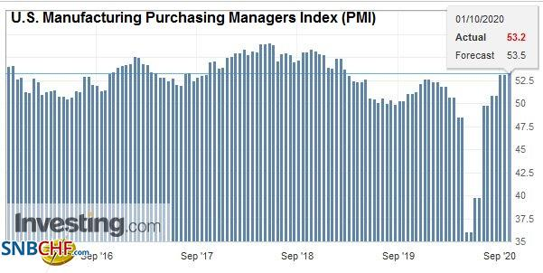 U.S. Manufacturing Purchasing Managers Index (PMI), September 2020