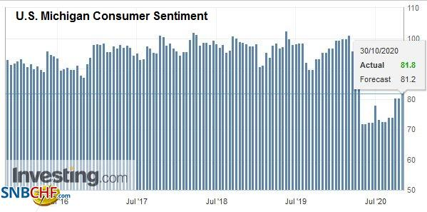 U.S. Michigan Consumer Sentiment, October 2020