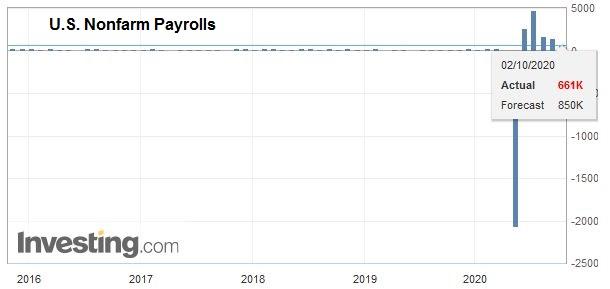 U.S. Nonfarm Payrolls, September 2020