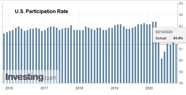 U.S. Participation Rate, September 2020