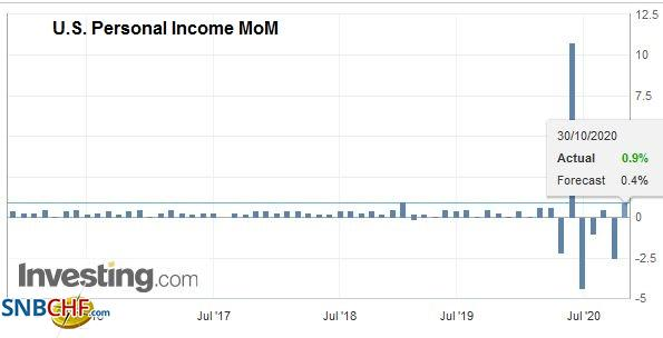 U.S. Personal Income MoM, September 2020
