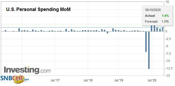 U.S. Personal Spending MoM, September 2020